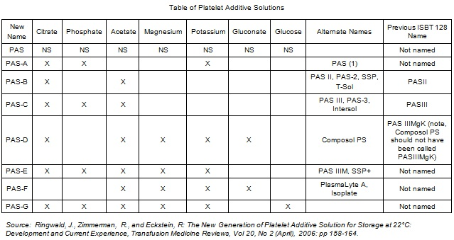 Platelet Additive Solution Pas Iccbba